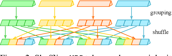 Figure 3 for MSG-Transformer: Exchanging Local Spatial Information by Manipulating Messenger Tokens