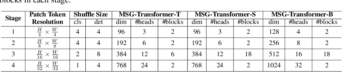 Figure 2 for MSG-Transformer: Exchanging Local Spatial Information by Manipulating Messenger Tokens