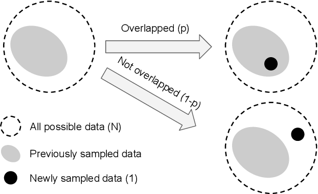 Figure 3 for Class-Balanced Loss Based on Effective Number of Samples