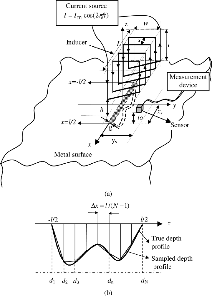 Figure 1 From Removal Of Probe Liftoff Effects On Crack Detection
