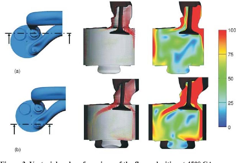 PDF] Computational fluid dynamics simulation of a single cylinder