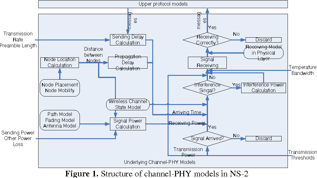 PDF] Tactical Data Link Channel-PHY Modeling and Simulation in