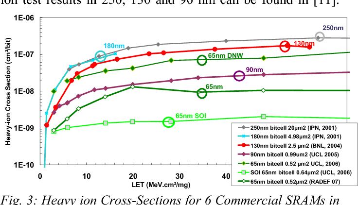 Fig. 3: Heavy ion Cross-Sections for 6 Commercial SRAMs in Standard CMOS Technologies. IPN stands for Institut de Physique Nucléaire, Paris ; UCL for Université Catholique de Louvain-La-Neuve, Belgium, RADEF is at Jyväskylä, Finland.