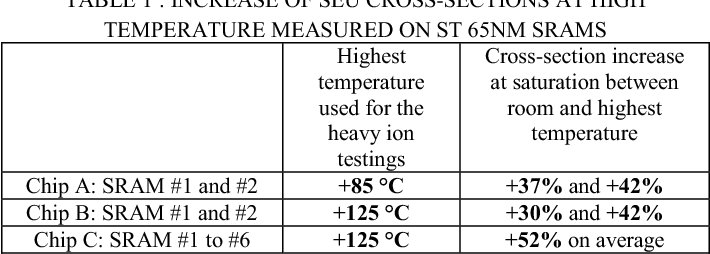 TABLE 1 : INCREASE OF SEU CROSS-SECTIONS AT HIGH TEMPERATURE MEASURED ON ST 65NM SRAMS