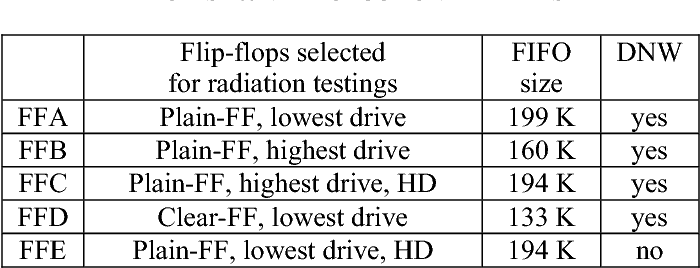 TABLE 2: LIST OF RADIATION TESTED FLIP-FLOP FROM ST 65NM PRODUCTION LIBRARIES