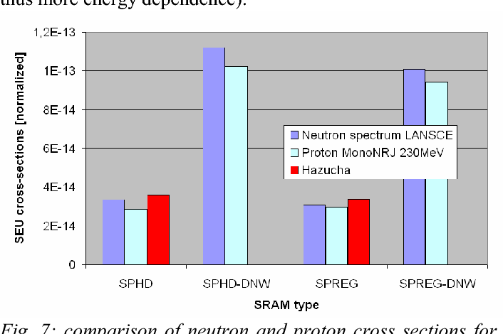 Fig. 7: comparison of neutron and proton cross sections for SRAMs 65nm. Analytical modelling calibration is performed from a single SRAM and allows predicting the cross-sections of other SRAM architectures.