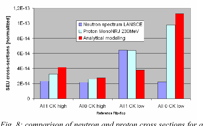 Fig. 8: comparison of neutron and proton cross sections for a reference FF tested under neutrons and protons. Analytical modelling is performed with η and K parameters extrapolated from neutron tests on a single SRAM.