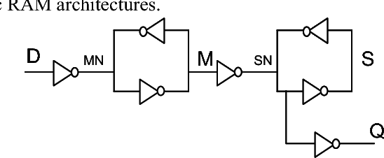 Fig. 9: simplified schematic of the flip-flop. The sensitive nodes are labeled as MN, M, SN and S.
