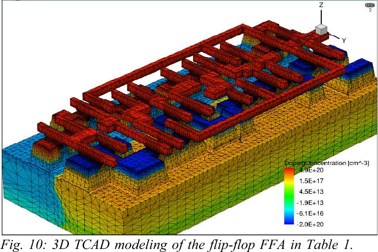 Fig. 10: 3D TCAD modeling of the flip-flop FFA in Table 1. Shallow Trench Isolations made of SiO2 are removed from this display for clearness reasons.