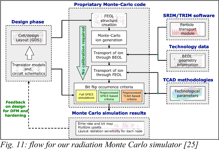 Fig. 11: flow for our radiation Monte Carlo simulator [25]