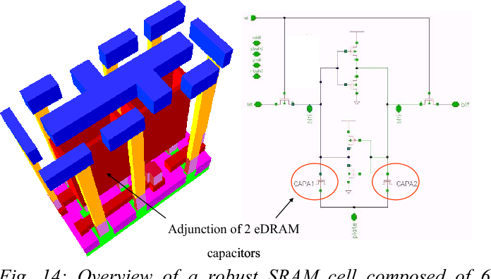 Fig. 14: Overview of a robust SRAM cell composed of 6 standard transistors plus 2 eDRAM capacitors (6T+2C) [27]