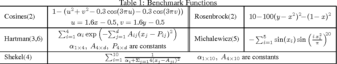 Figure 1 for Dynamic Batch Bayesian Optimization