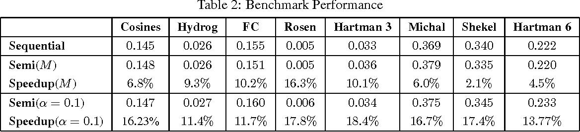 Figure 2 for Dynamic Batch Bayesian Optimization