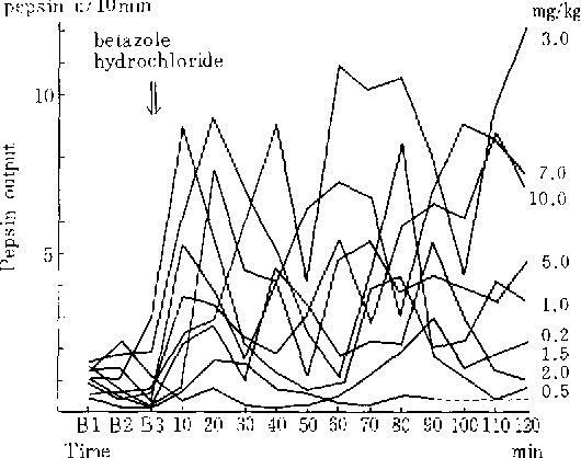 Comparison Of Dose Response Curves Between Acid And Pepsin To