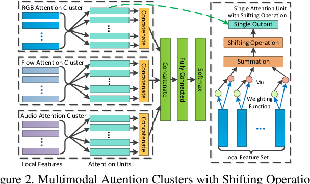 Figure 3 for Attention Clusters: Purely Attention Based Local Feature Integration for Video Classification