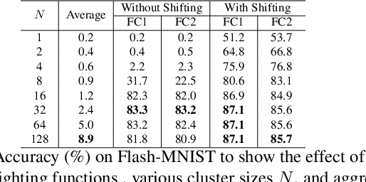 Figure 2 for Attention Clusters: Purely Attention Based Local Feature Integration for Video Classification