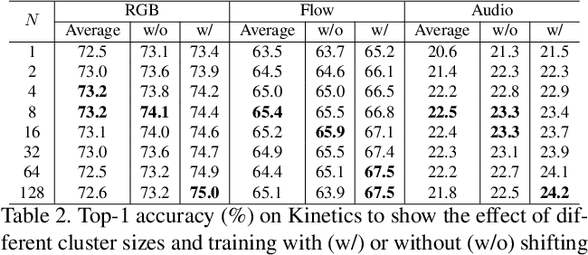 Figure 4 for Attention Clusters: Purely Attention Based Local Feature Integration for Video Classification