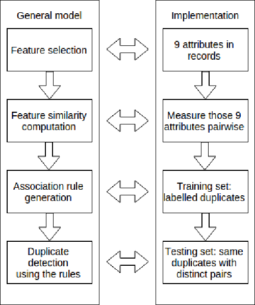 Evaluation of a Machine Learning Duplicate Detection Method for
