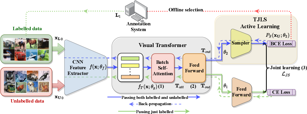 Figure 1 for Visual Transformer for Task-aware Active Learning