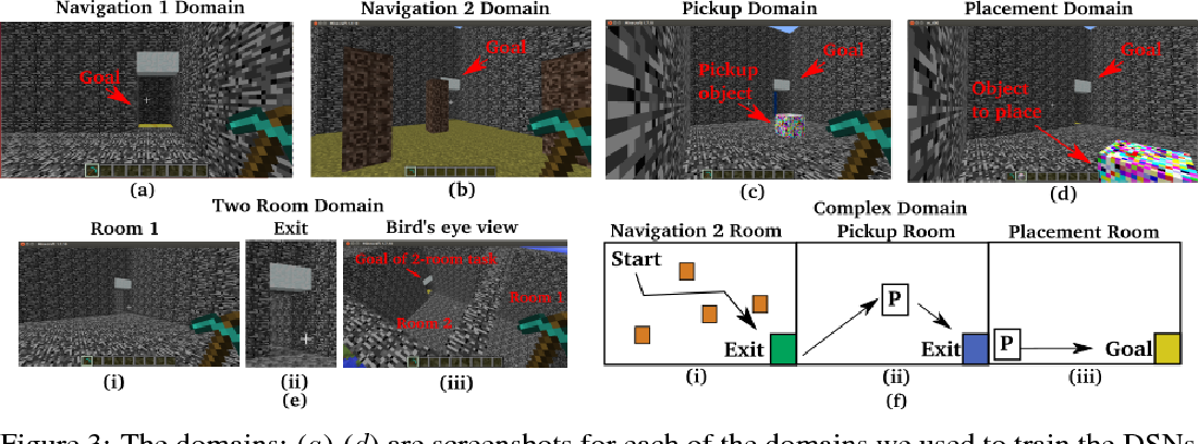 Figure 4 for A Deep Hierarchical Approach to Lifelong Learning in Minecraft