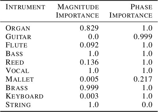 Figure 2 for In-Distribution Interpretability for Challenging Modalities