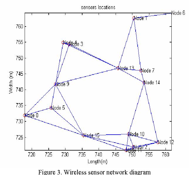 Wireless Sensor Networks Diagram Class Diagram For Wireless Sensor