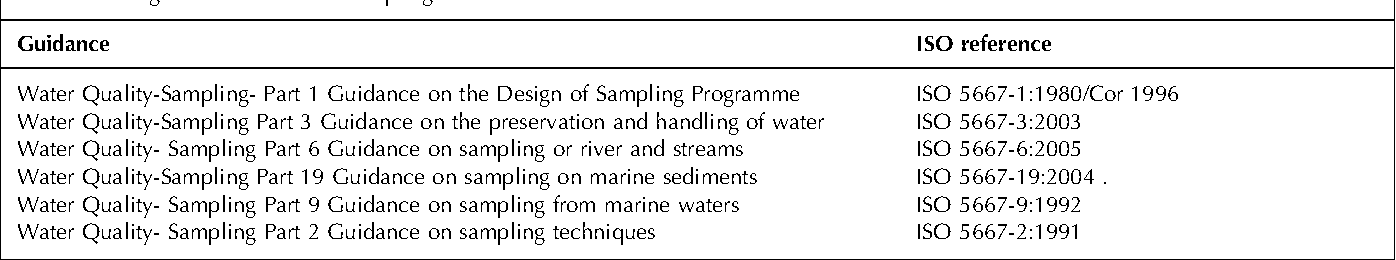 Water sampling: Traditional methods and new approaches in water