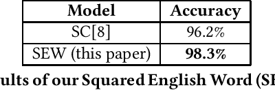 Figure 2 for Squared English Word: A Method of Generating Glyph to Use Super Characters for Sentiment Analysis