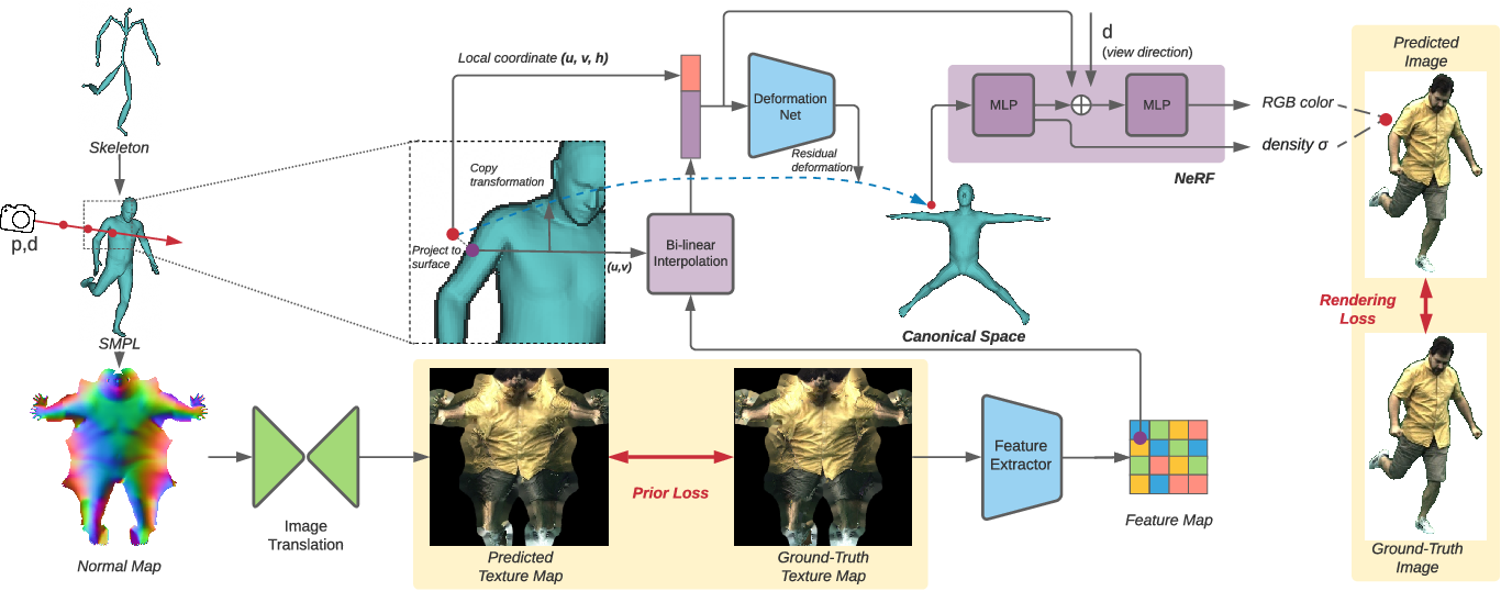 Figure 3 for Neural Actor: Neural Free-view Synthesis of Human Actors with Pose Control