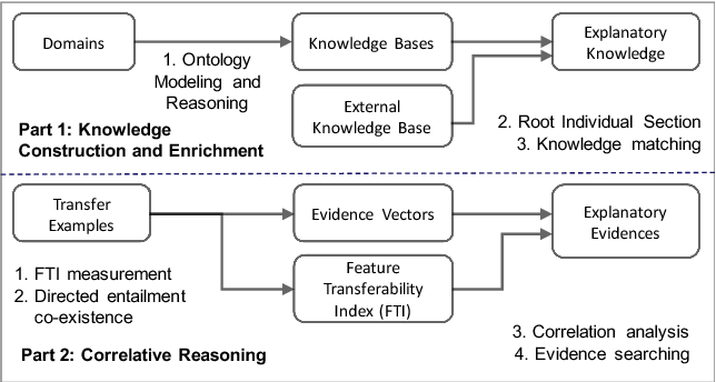 Figure 1 for Human-centric Transfer Learning Explanation via Knowledge Graph [Extended Abstract]