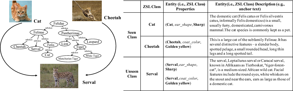 Figure 2 for Human-centric Transfer Learning Explanation via Knowledge Graph [Extended Abstract]