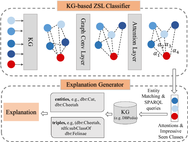 Figure 3 for Human-centric Transfer Learning Explanation via Knowledge Graph [Extended Abstract]