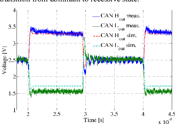 Simulation of CAN bus physical layer using SPICE - Semantic Scholar