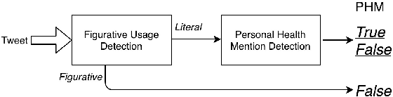 Figure 3 for Figurative Usage Detection of Symptom Words to Improve Personal Health Mention Detection