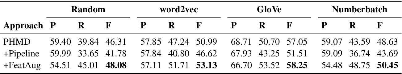Figure 2 for Figurative Usage Detection of Symptom Words to Improve Personal Health Mention Detection