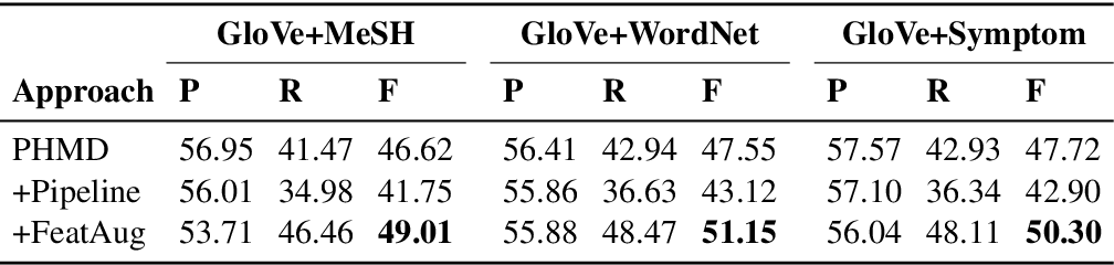 Figure 4 for Figurative Usage Detection of Symptom Words to Improve Personal Health Mention Detection
