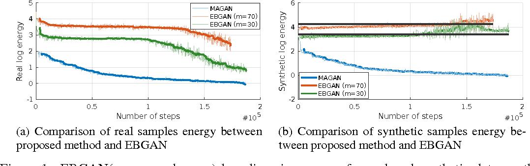 Figure 1 for MAGAN: Margin Adaptation for Generative Adversarial Networks