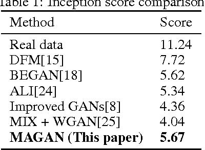 Figure 2 for MAGAN: Margin Adaptation for Generative Adversarial Networks