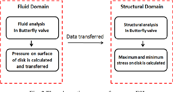 Automatic Fluid-Structure Interaction Modeling and Analysis