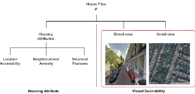 Figure 3 for Take a Look Around: Using Street View and Satellite Images to Estimate House Prices