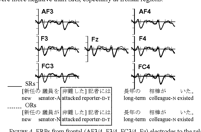 Figure 4 from Gap-filling vs   filling gaps : Event-related