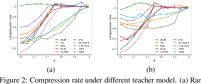 Figure 4 for Rectified Decision Trees: Towards Interpretability, Compression and Empirical Soundness