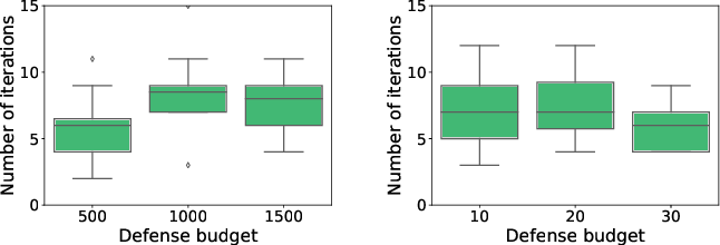 Figure 4 for Finding Needles in a Moving Haystack: Prioritizing Alerts with Adversarial Reinforcement Learning