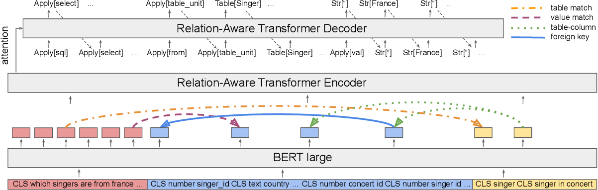 Figure 1 for DuoRAT: Towards Simpler Text-to-SQL Models