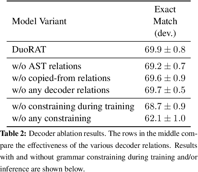 Figure 3 for DuoRAT: Towards Simpler Text-to-SQL Models