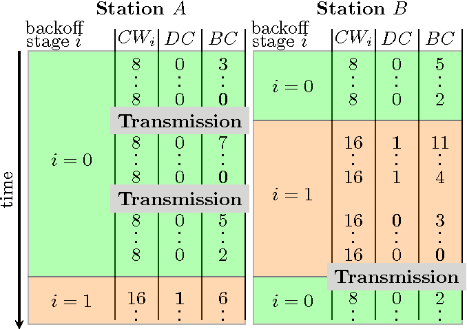 Figure 1 from Simulator and Experimental Framework for the MAC of