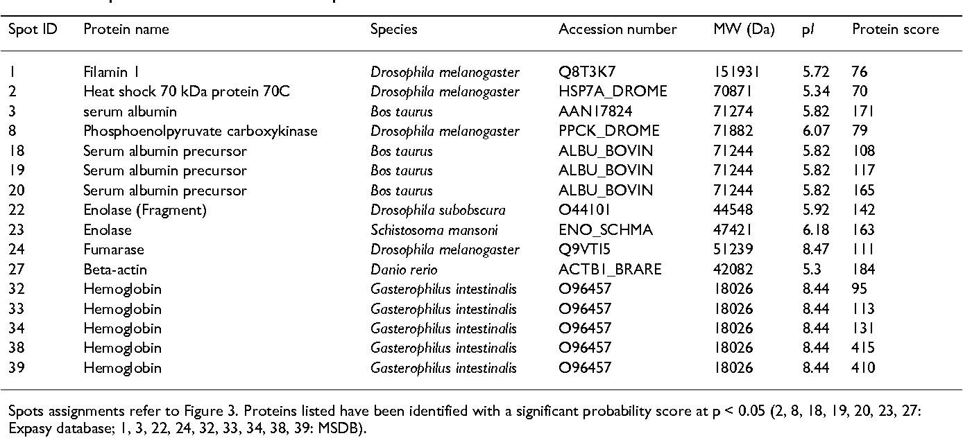 Table 4: Mass spectrometric identifications of proteins identified from the LCE of L3.