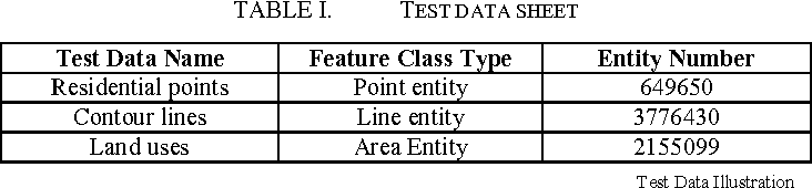 Table IV from Combination of Partition Table and Grid Index in Large