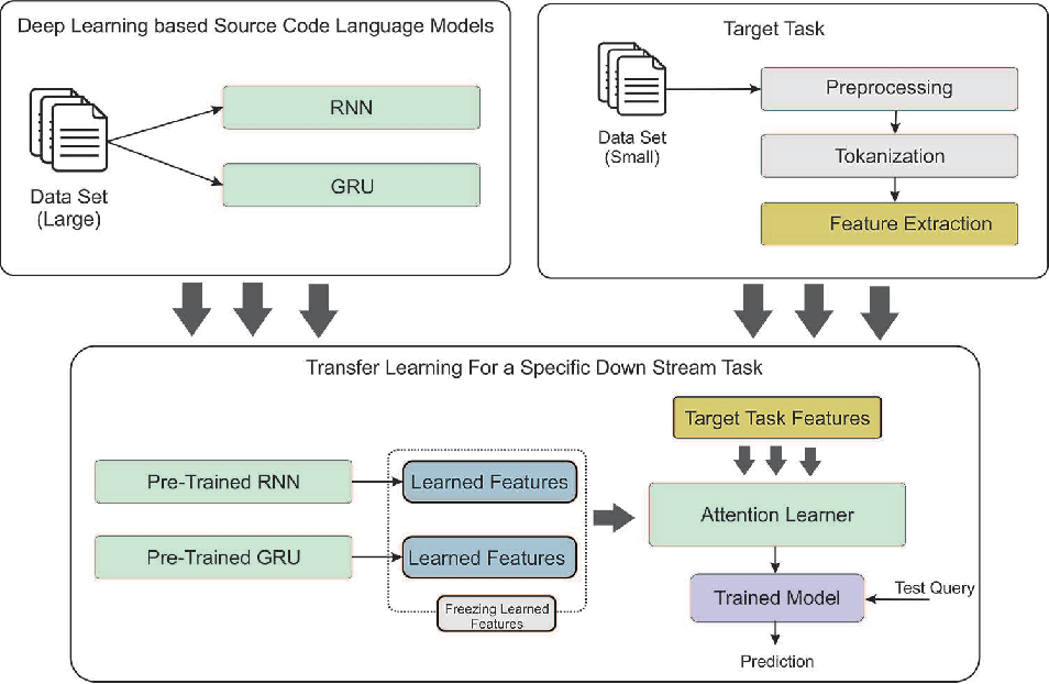 Figure 1 for Deep Transfer Learning for Source Code Modeling