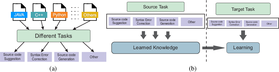 Figure 3 for Deep Transfer Learning for Source Code Modeling